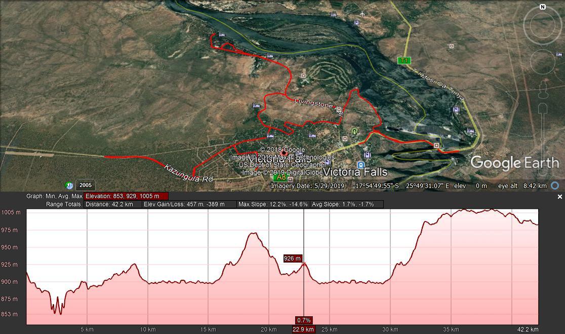 Full Marathon Profile